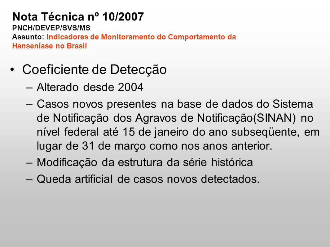 Coeficiente de Detecção –Alterado desde 2004 –Casos novos presentes na base de dados do Sistema de Notificação dos Agravos de Notificação(SINAN) no ní