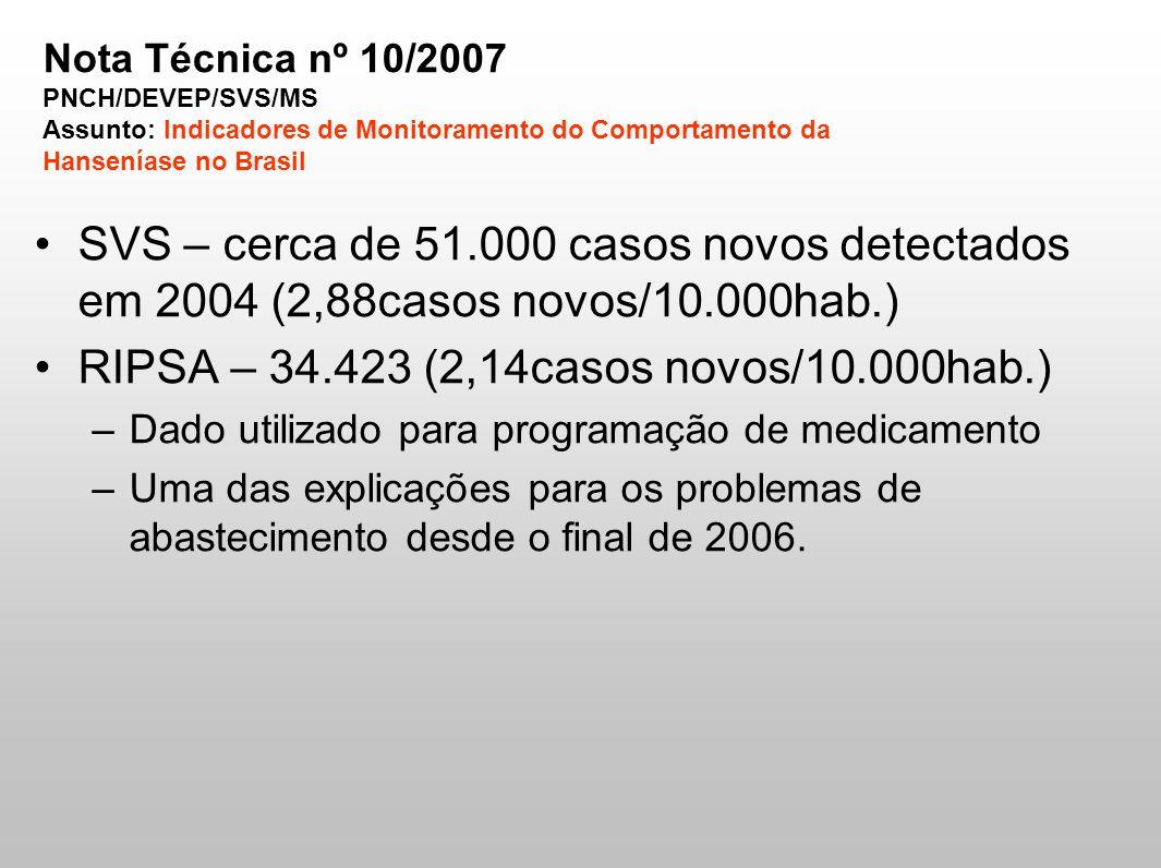 SVS – cerca de 51.000 casos novos detectados em 2004 (2,88casos novos/10.000hab.) RIPSA – 34.423 (2,14casos novos/10.000hab.) –Dado utilizado para pro