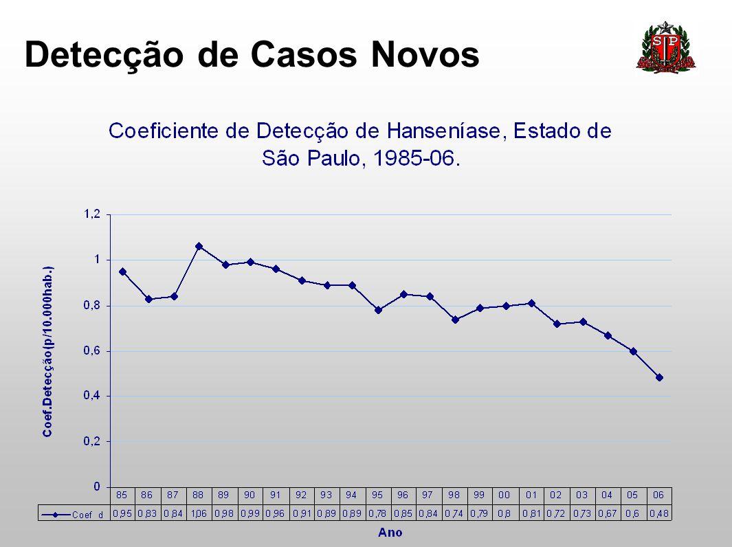 Casos Novos em Menores de 15 anos 58 casos em menores de 15 anos.