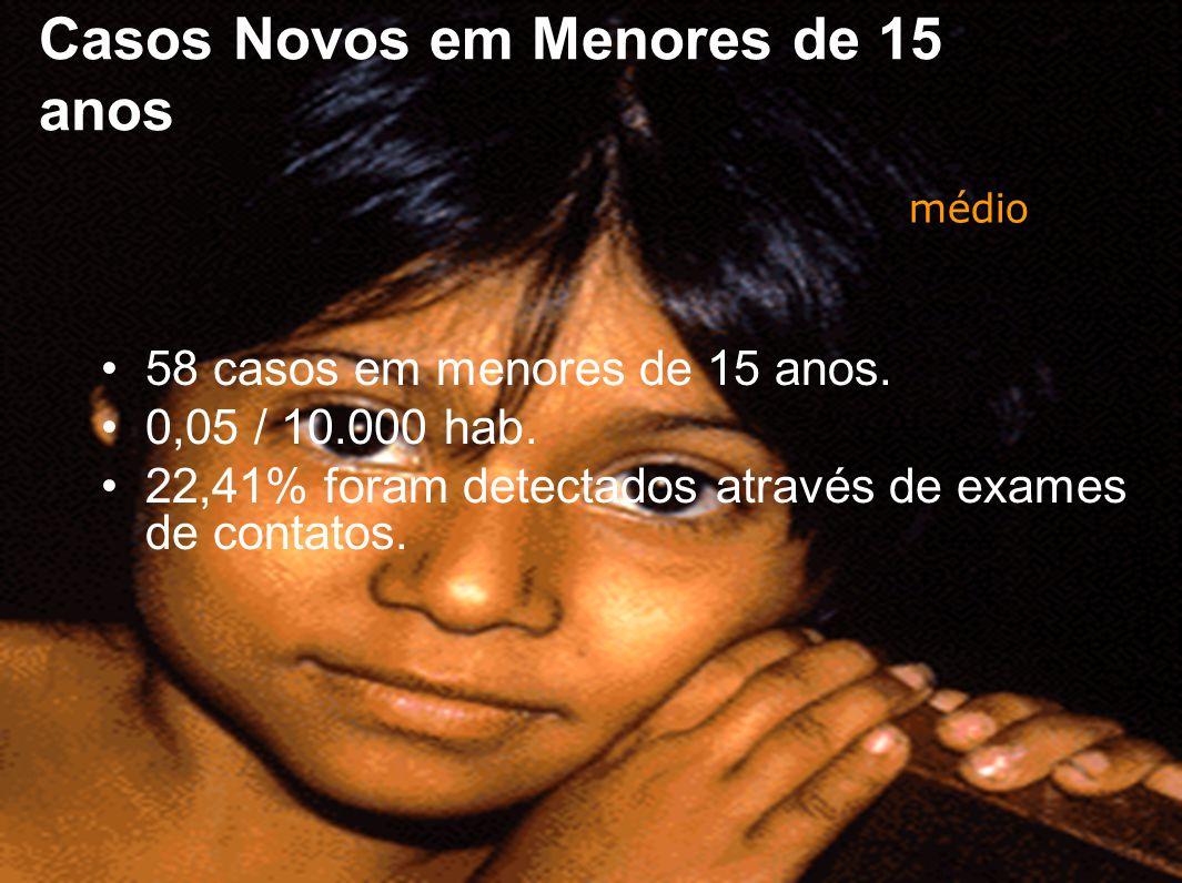 Casos Novos em Menores de 15 anos 58 casos em menores de 15 anos. 0,05 / 10.000 hab. 22,41% foram detectados através de exames de contatos. médio
