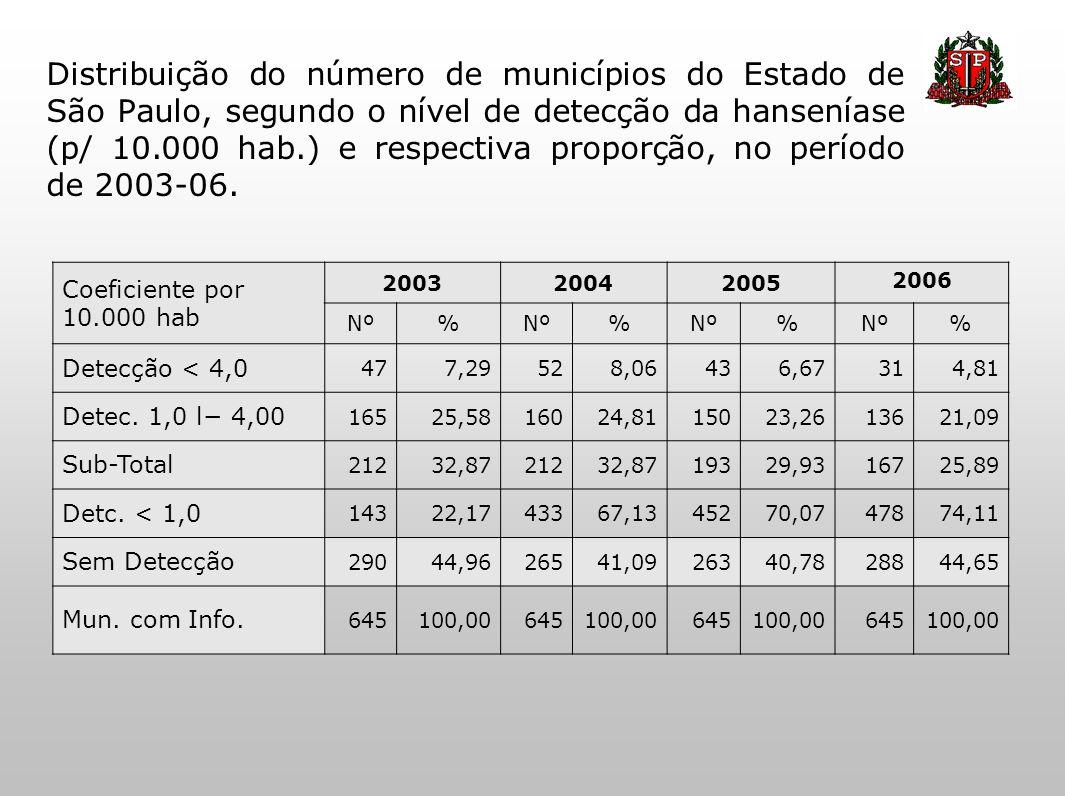 Distribuição do número de municípios do Estado de São Paulo, segundo o nível de detecção da hanseníase (p/ 10.000 hab.) e respectiva proporção, no per