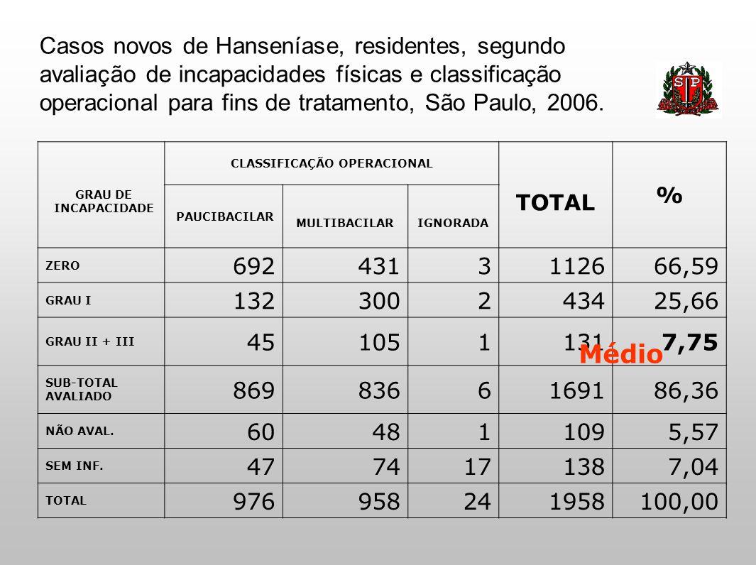 Casos novos de hanseníase residentes, segundo esquema terapêutico e classificação operacional para fins de tratamento, Estado de São Paulo, 2006.