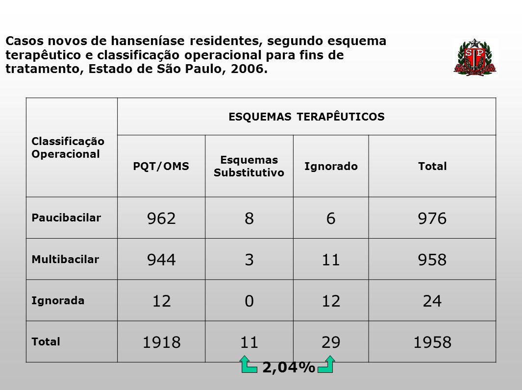 Casos novos de hanseníase residentes, segundo esquema terapêutico e classificação operacional para fins de tratamento, Estado de São Paulo, 2006. Clas