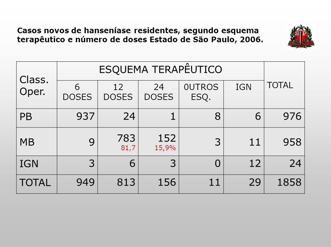 Casos novos de hanseníase residentes, segundo esquema terapêutico e número de doses Estado de São Paulo, 2006. Class. Oper. ESQUEMA TERAPÊUTICO TOTAL