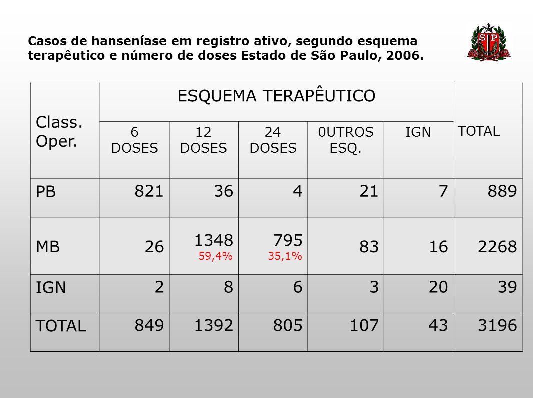 Casos de hanseníase em registro ativo, segundo esquema terapêutico e número de doses Estado de São Paulo, 2006. Class. Oper. ESQUEMA TERAPÊUTICO TOTAL