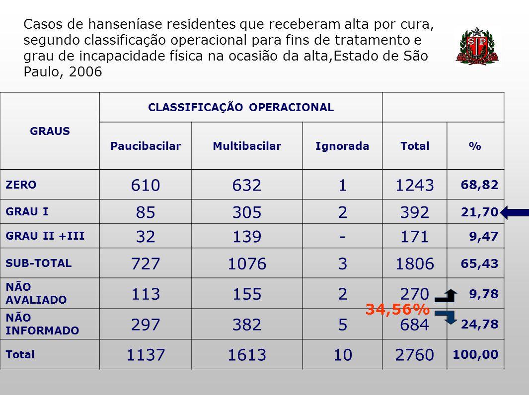 Casos de hanseníase residentes que receberam alta por cura, segundo classificação operacional para fins de tratamento e grau de incapacidade física na