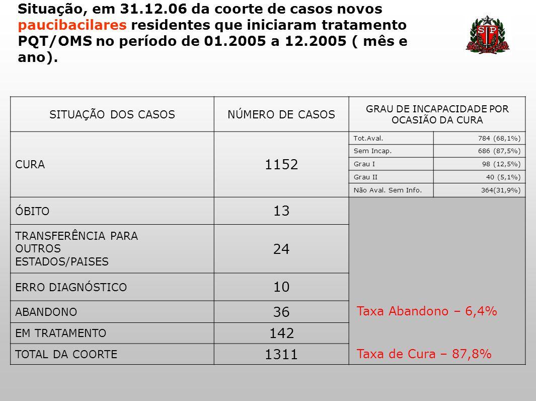 Situação, em 31.12.06 da coorte de casos novos paucibacilares residentes que iniciaram tratamento PQT/OMS no período de 01.2005 a 12.2005 ( mês e ano)