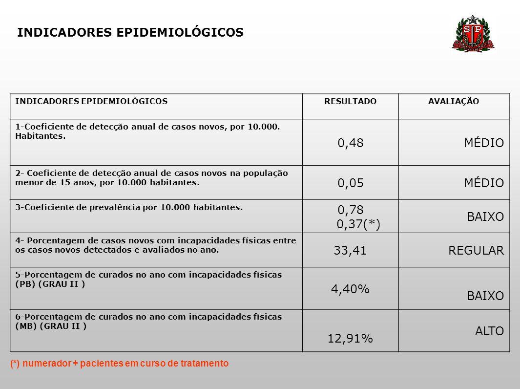 INDICADORES EPIDEMIOLÓGICOS RESULTADOAVALIAÇÃO 1-Coeficiente de detecção anual de casos novos, por 10.000. Habitantes. 0,48MÉDIO 2- Coeficiente de det