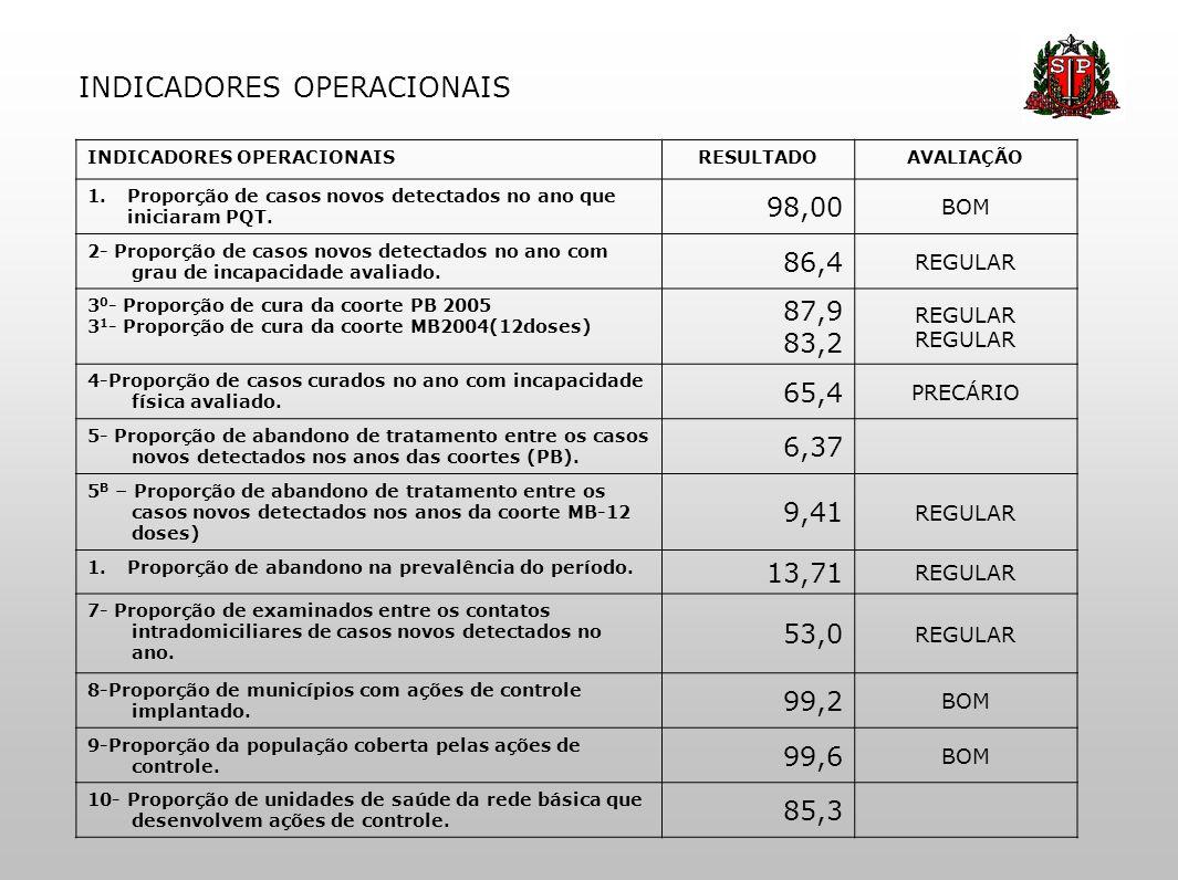 INDICADORES OPERACIONAIS RESULTADOAVALIAÇÃO 1.Proporção de casos novos detectados no ano que iniciaram PQT. 98,00 BOM 2- Proporção de casos novos dete