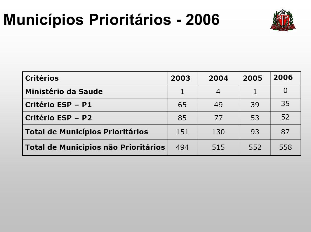 Municípios Prioritários - 2006 Critérios200320042005 2006 Ministério da Saude141 0 Critério ESP – P1654939 35 Critério ESP – P2857753 52 Total de Muni