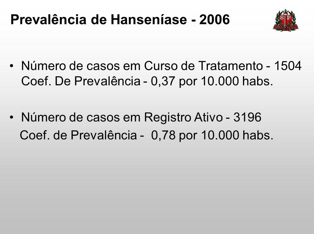 Número de casos em Curso de Tratamento - 1504 Coef. De Prevalência - 0,37 por 10.000 habs. Número de casos em Registro Ativo - 3196 Coef. de Prevalênc