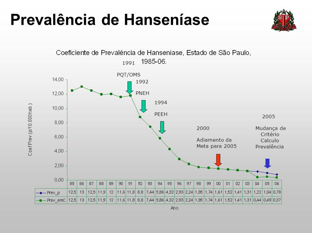 Prevalência de Hanseníase 1992 PNEH 1994 PEEH 2000 Adiamento da Meta para 2005 2005 Mudança de Critério Calculo Prevalência 1991 PQT/OMS