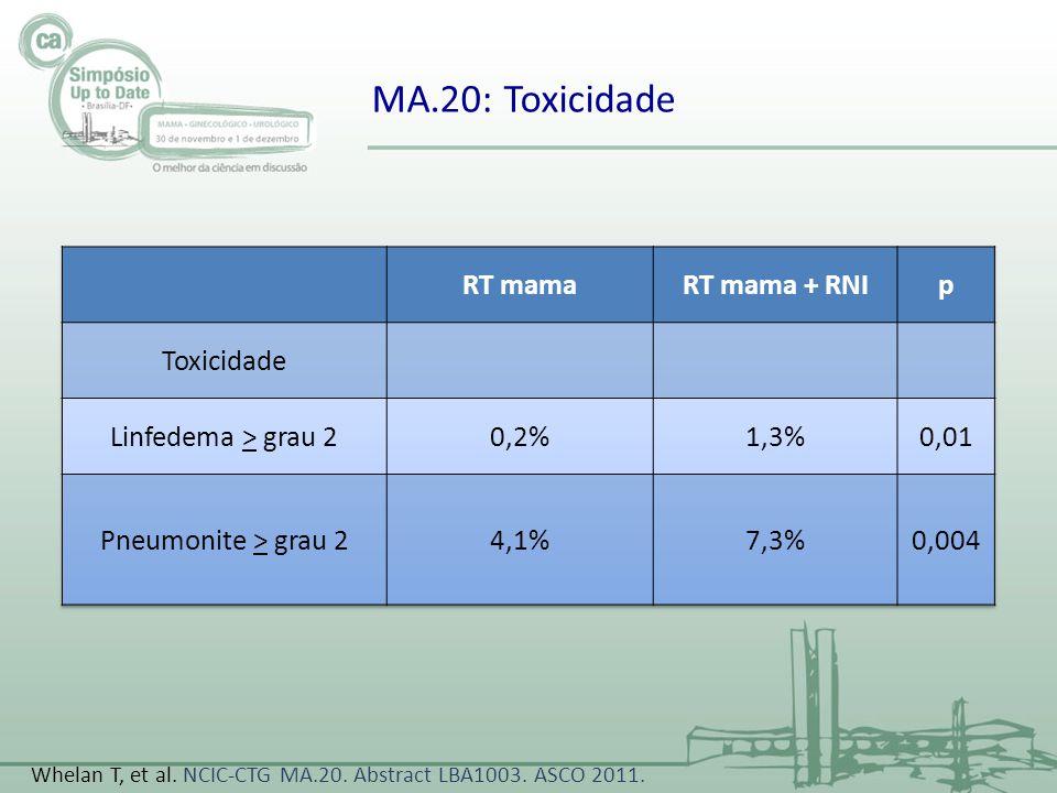 MA.20: Toxicidade Whelan T, et al. NCIC-CTG MA.20. Abstract LBA1003. ASCO 2011.