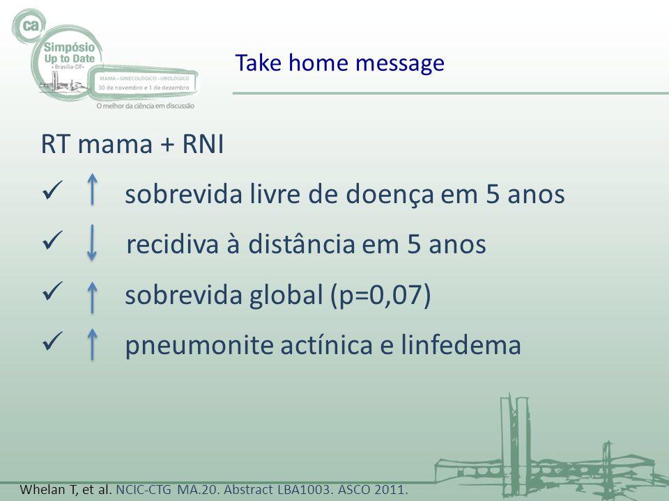 RT mama + RNI sobrevida livre de doença em 5 anos recidiva à distância em 5 anos sobrevida global (p=0,07) pneumonite actínica e linfedema Take home m
