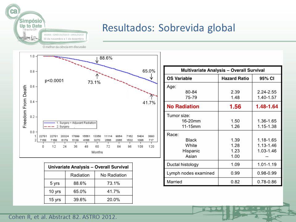 Resultados: Sobrevida global Cohen R, et al. Abstract 82. ASTRO 2012.