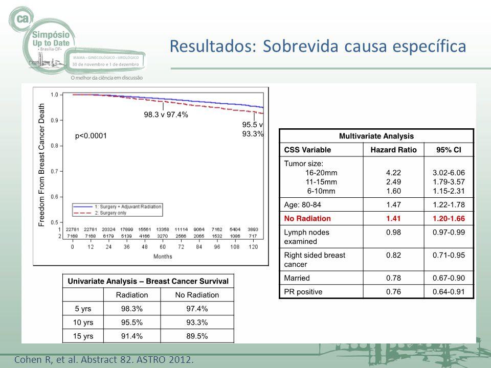 Resultados: Sobrevida causa específica Cohen R, et al. Abstract 82. ASTRO 2012.