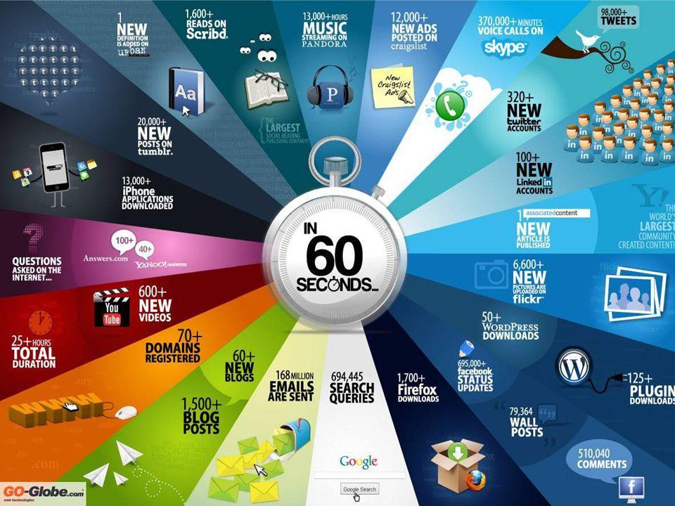 O novo contexto da tecnologia Até 2015, 51% das empresas estarão adotando alguma forma de cloud computing.