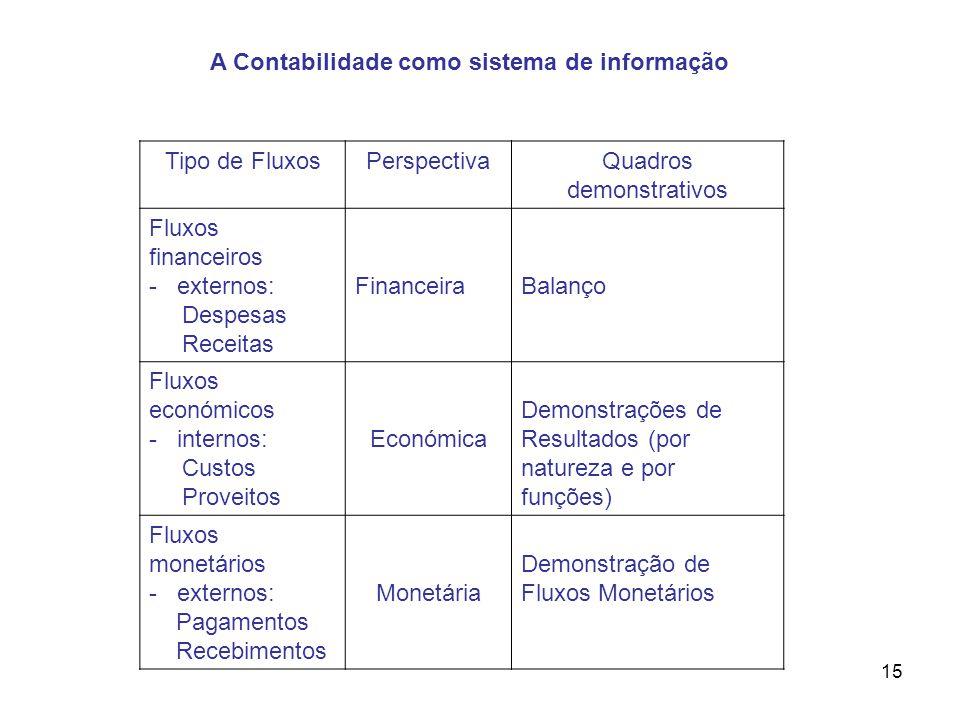 15 Tipo de FluxosPerspectivaQuadros demonstrativos Fluxos financeiros - externos: Despesas Receitas FinanceiraBalanço Fluxos económicos - internos: Cu