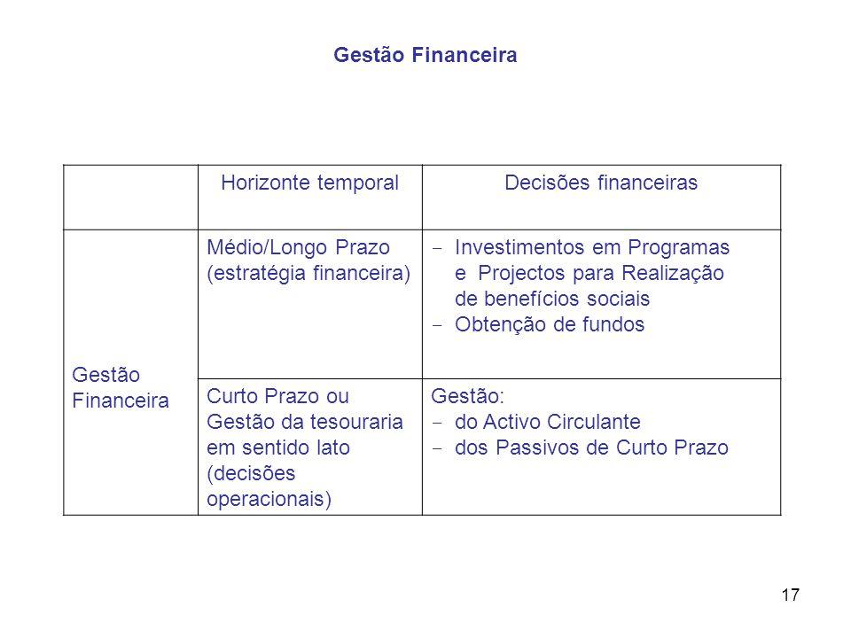 17 Horizonte temporalDecisões financeiras Gestão Financeira Médio/Longo Prazo (estratégia financeira) - Investimentos em Programas e Projectos para Re