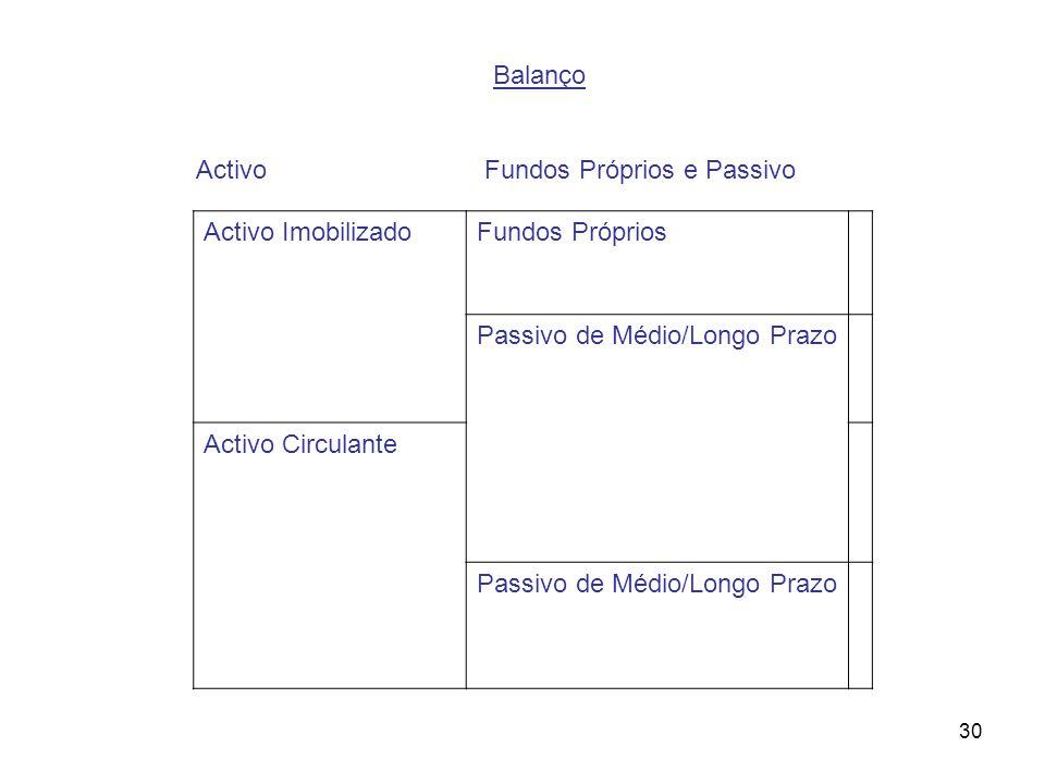 30 Balanço Activo Fundos Próprios e Passivo Activo ImobilizadoFundos Próprios Passivo de Médio/Longo Prazo Activo Circulante Passivo de Médio/Longo Pr