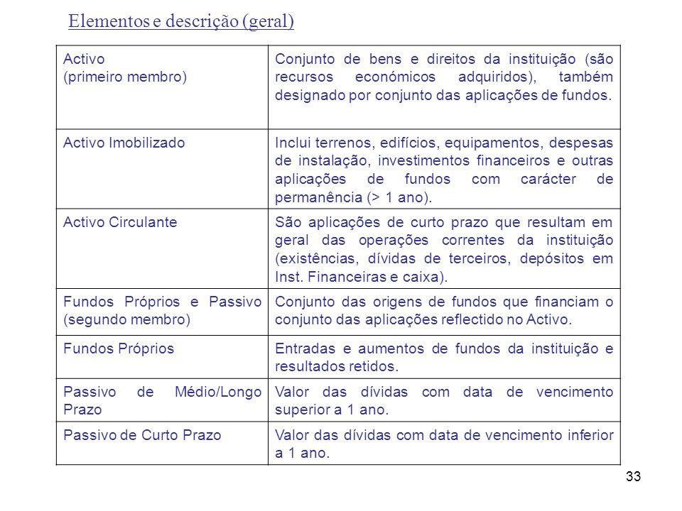 33 Elementos e descrição (geral) Activo (primeiro membro) Conjunto de bens e direitos da instituição (são recursos económicos adquiridos), também desi
