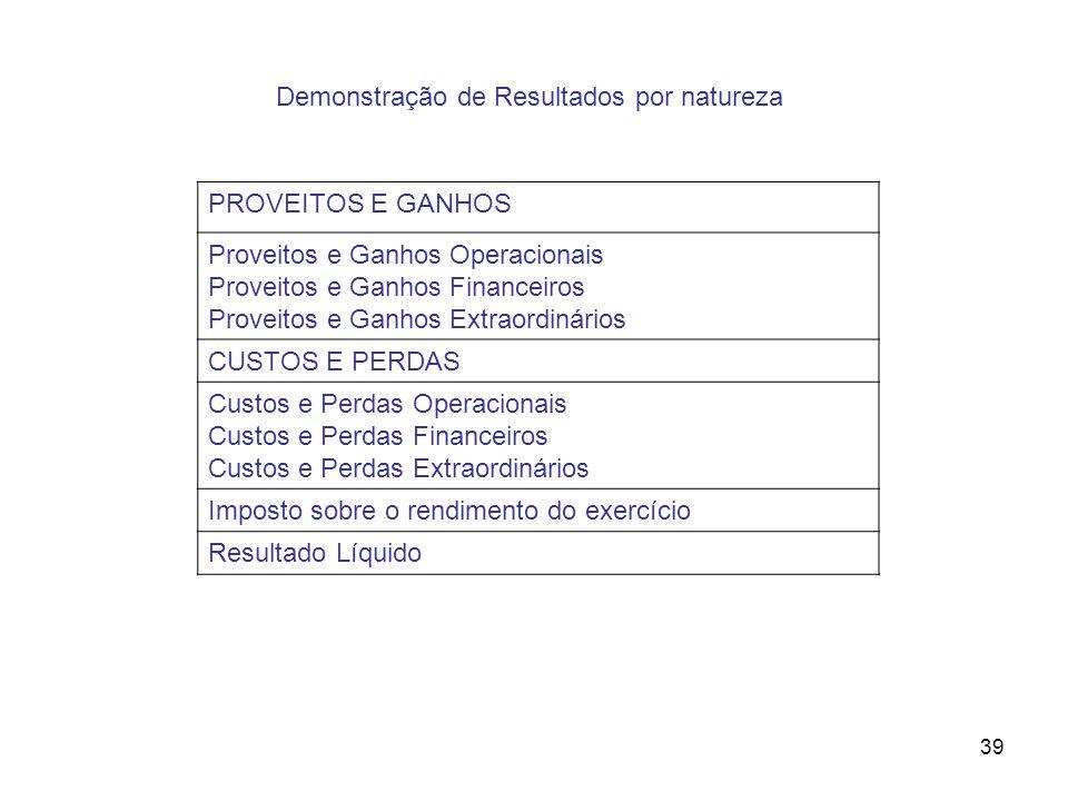 39 Demonstração de Resultados por natureza PROVEITOS E GANHOS Proveitos e Ganhos Operacionais Proveitos e Ganhos Financeiros Proveitos e Ganhos Extrao