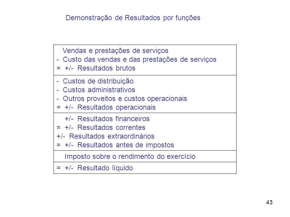 43 Demonstração de Resultados por funções Vendas e prestações de serviços - Custo das vendas e das prestações de serviços = +/- Resultados brutos - Cu