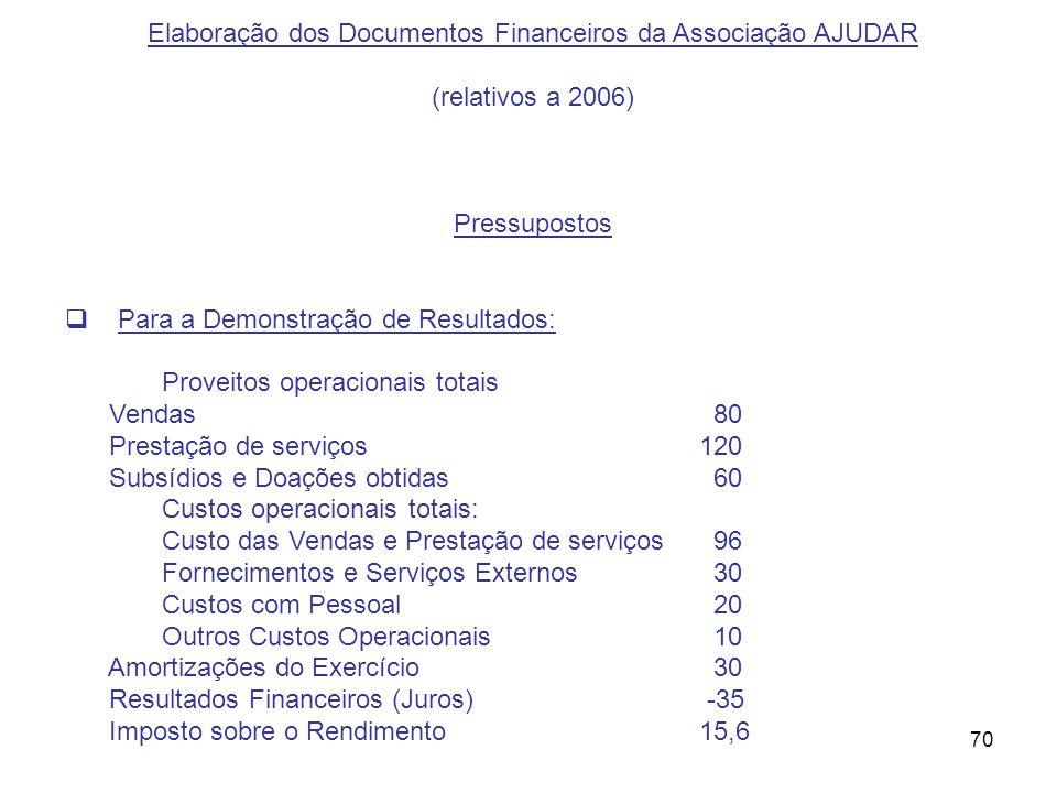 70 Elaboração dos Documentos Financeiros da Associação AJUDAR (relativos a 2006) Pressupostos Para a Demonstração de Resultados: Proveitos operacionai