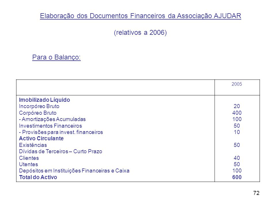 72 2005 Imobilizado Líquido Incorpóreo Bruto Corpóreo Bruto - Amortizações Acumuladas Investimentos Financeiros - Provisões para invest. financeiros A