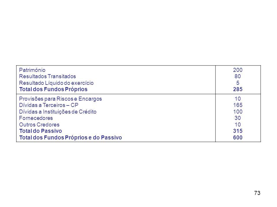 73 Património Resultados Transitados Resultado Líquido do exercício Total dos Fundos Próprios 200 80 5 285 Provisões para Riscos e Encargos Dívidas a