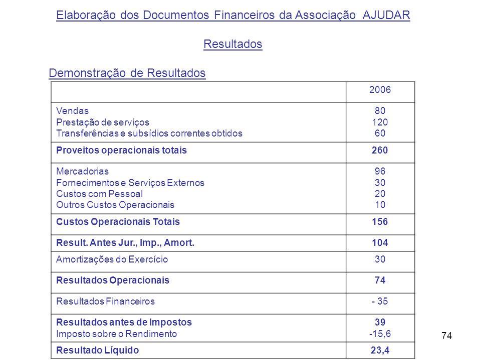 74 Elaboração dos Documentos Financeiros da Associação AJUDAR Resultados Demonstração de Resultados 2006 Vendas Prestação de serviços Transferências e