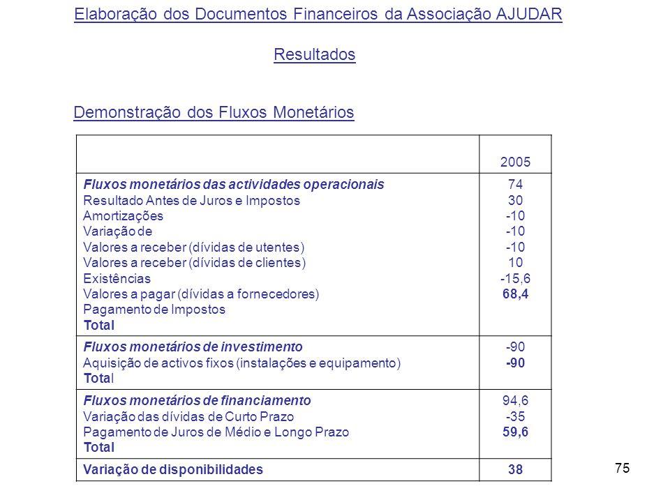75 Elaboração dos Documentos Financeiros da Associação AJUDAR(relativos a 2006) Elaboração dos Documentos Financeiros da Associação AJUDAR(relativos a