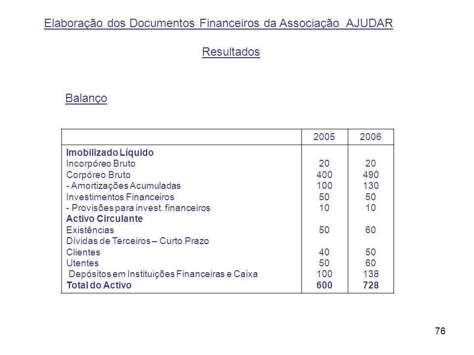 76 Elaboração dos Documentos Financeiros da Associação AJUDAR Resultados Balanço 20052006 Imobilizado Líquido Incorpóreo Bruto Corpóreo Bruto - Amorti