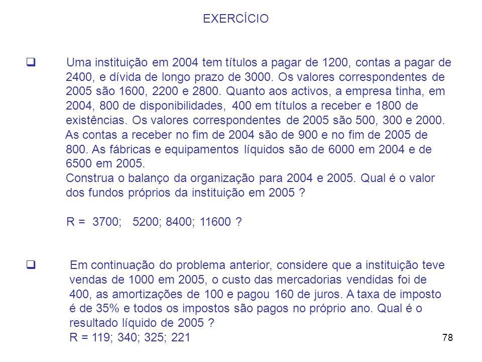 78 EXERCÍCIO Uma instituição em 2004 tem títulos a pagar de 1200, contas a pagar de 2400, e dívida de longo prazo de 3000. Os valores correspondentes