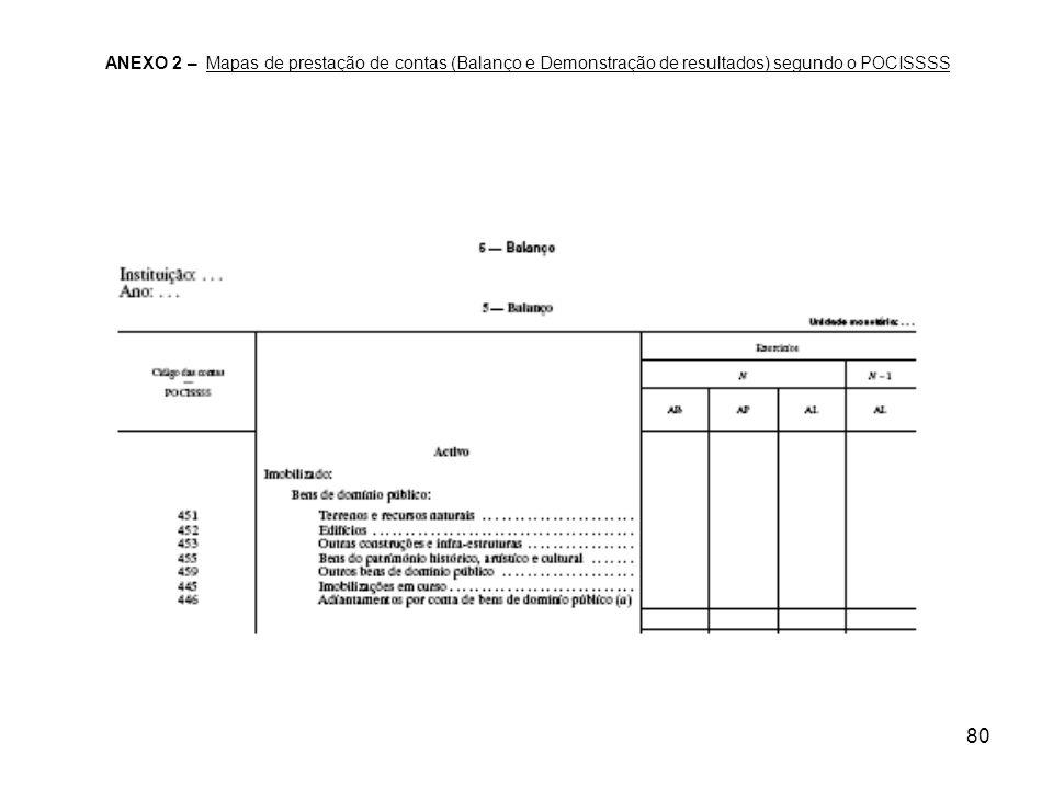 80 ANEXO 2 – Mapas de prestação de contas (Balanço e Demonstração de resultados) segundo o POCISSSS