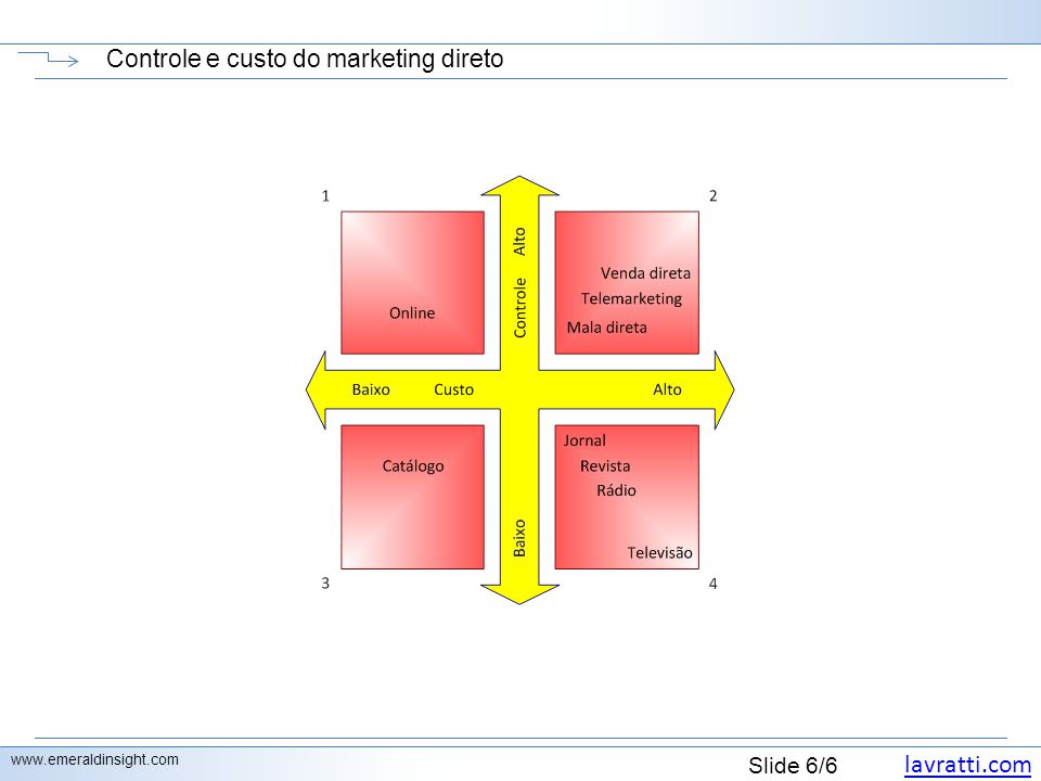 lavratti.com Slide 6/6 Controle e custo do marketing direto www.emeraldinsight.com