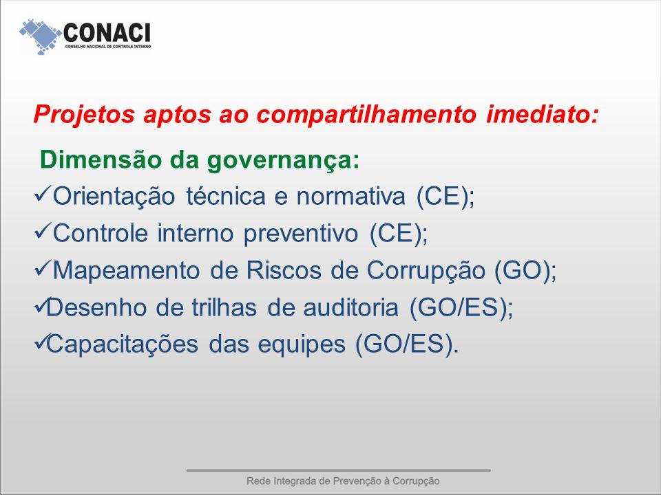 Projetos aptos ao compartilhamento imediato: Dimensão da governança: Orientação técnica e normativa (CE); Controle interno preventivo (CE); Mapeamento de Riscos de Corrupção (GO); Desenho de trilhas de auditoria (GO/ES); Capacitações das equipes (GO/ES).