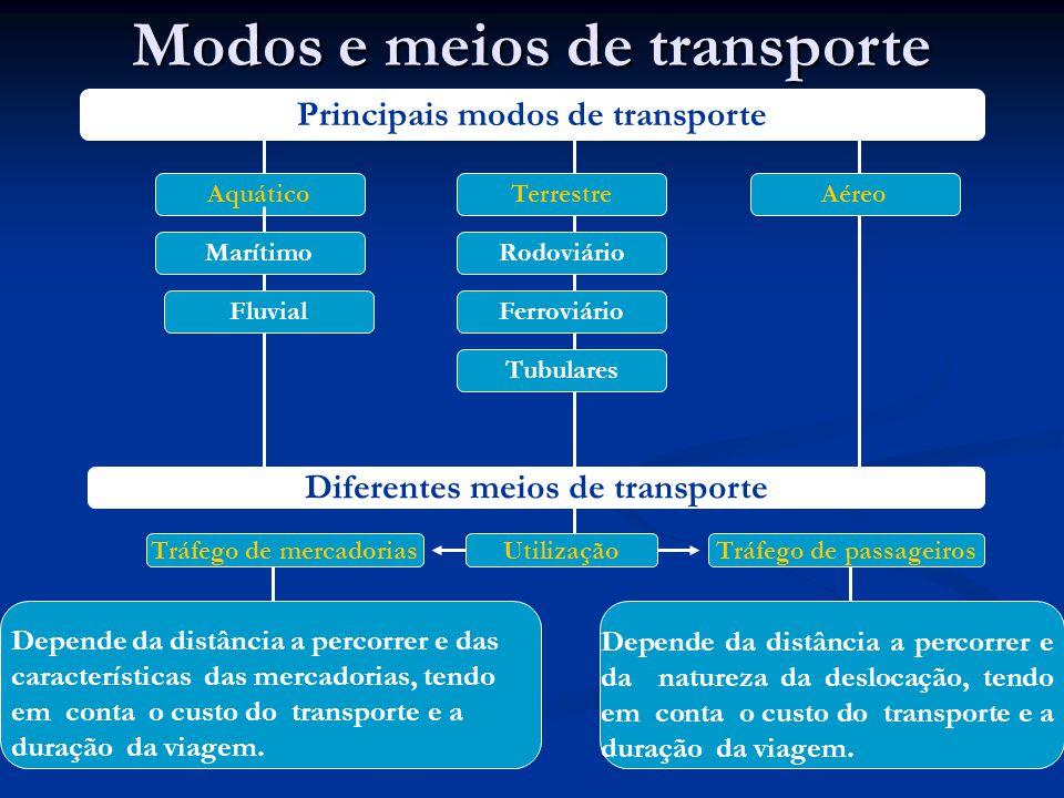 Depende da distância a percorrer e das características das mercadorias, tendo em conta o custo do transporte e a duração da viagem.
