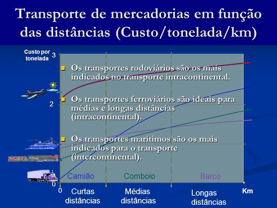 1 0 Camião Curtas distâncias Longas distâncias Médias distâncias ComboioBarco Custo por tonelada Transporte de mercadorias em função das distâncias (Custo/tonelada/km) Km 0 2 3 Os transportes rodoviários são os mais indicados no transporte intracontinental.