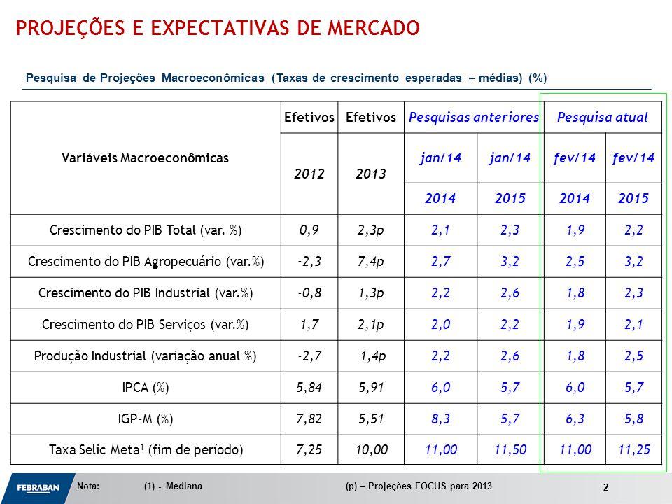Apresentação ao Senado Variáveis Macroeconômicas Efetivos Pesquisas anterioresPesquisa atual 20122013 jan/14 fev/14 2014201520142015 Crescimento do PIB Total (var.