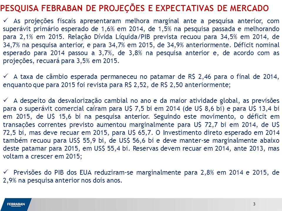 Apresentação ao Senado PESQUISA FEBRABAN DE PROJEÇÕES E EXPECTATIVAS DE MERCADO As projeções fiscais apresentaram melhora marginal ante a pesquisa anterior, com superávit primário esperado de 1,6% em 2014, de 1,5% na pesquisa passada e melhorando para 2,1% em 2015.