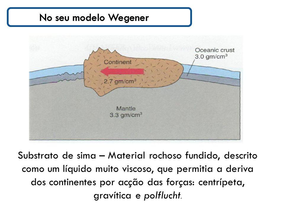 Substrato de sima – Material rochoso fundido, descrito como um líquido muito viscoso, que permitia a deriva dos continentes por acção das forças: centrípeta, gravítica e polflucht.