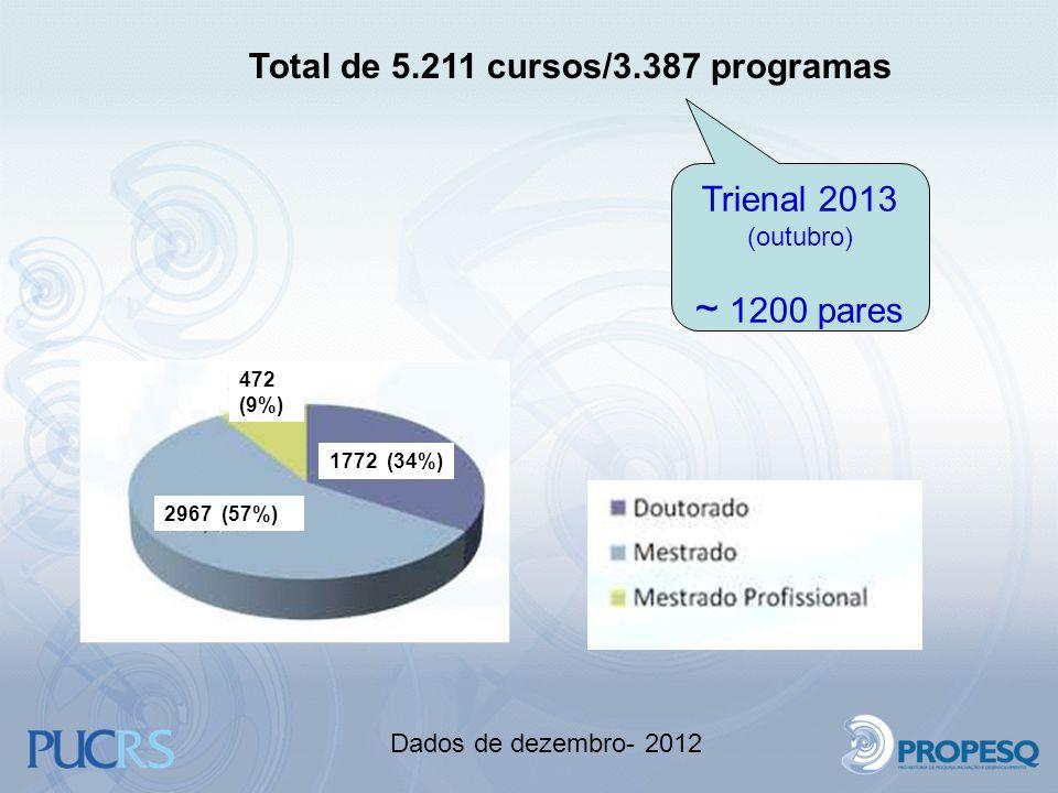 2967 (57%) 472 (9%) 1772 (34%) Trienal 2013 (outubro) ~ 1200 pares Total de 5.211 cursos/3.387 programas Dados de dezembro- 2012