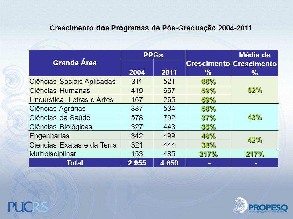 Grande Área PPGs Crescimento % Média de Crescimento % 20042011 Ciências Sociais Aplicadas31152168%62% Ciências Humanas41966759% Linguística, Letras e