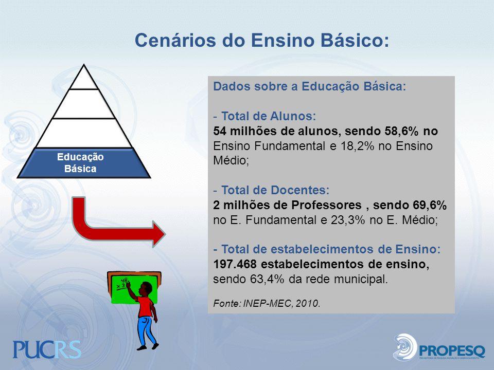 Cenários do Ensino Básico: Educação Básica Dados sobre a Educação Básica: - Total de Alunos: 54 milhões de alunos, sendo 58,6% no Ensino Fundamental e