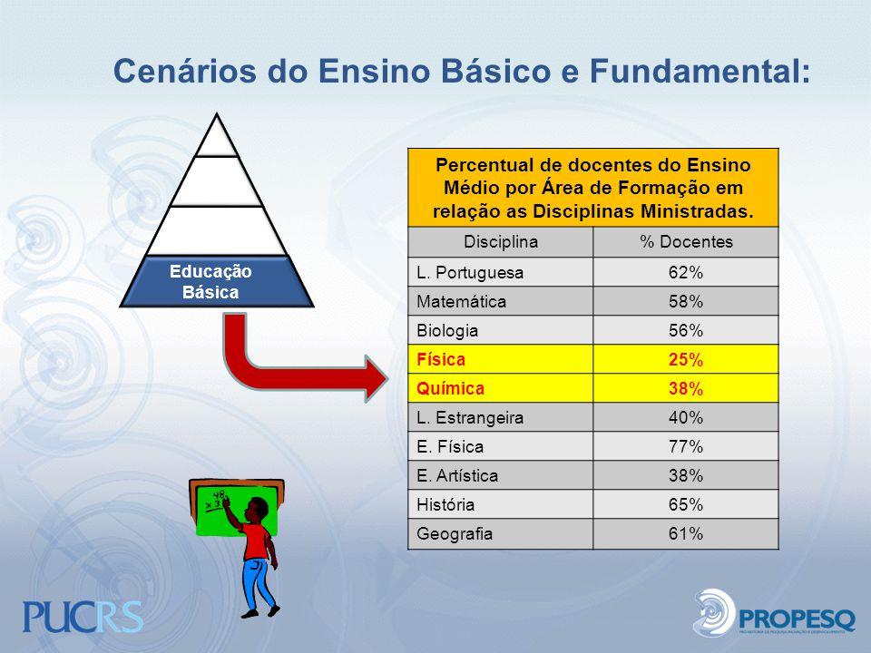 Cenários do Ensino Básico e Fundamental: Educação Básica Percentual de docentes do Ensino Médio por Área de Formação em relação as Disciplinas Ministr
