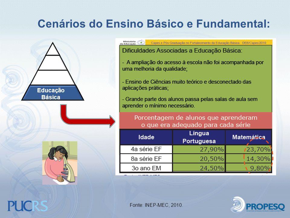 Cenários do Ensino Básico e Fundamental: Educação Básica Fonte: INEP-MEC, 2010.