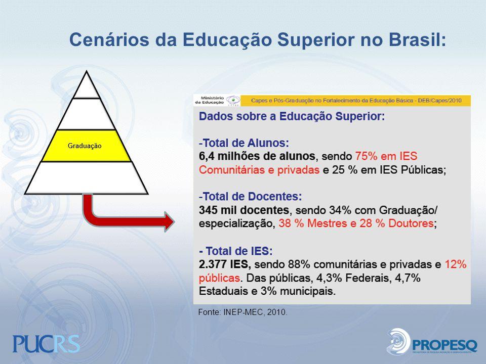 Cenários da Educação Superior no Brasil: Graduação Educação Básica Fonte: INEP-MEC, 2010.