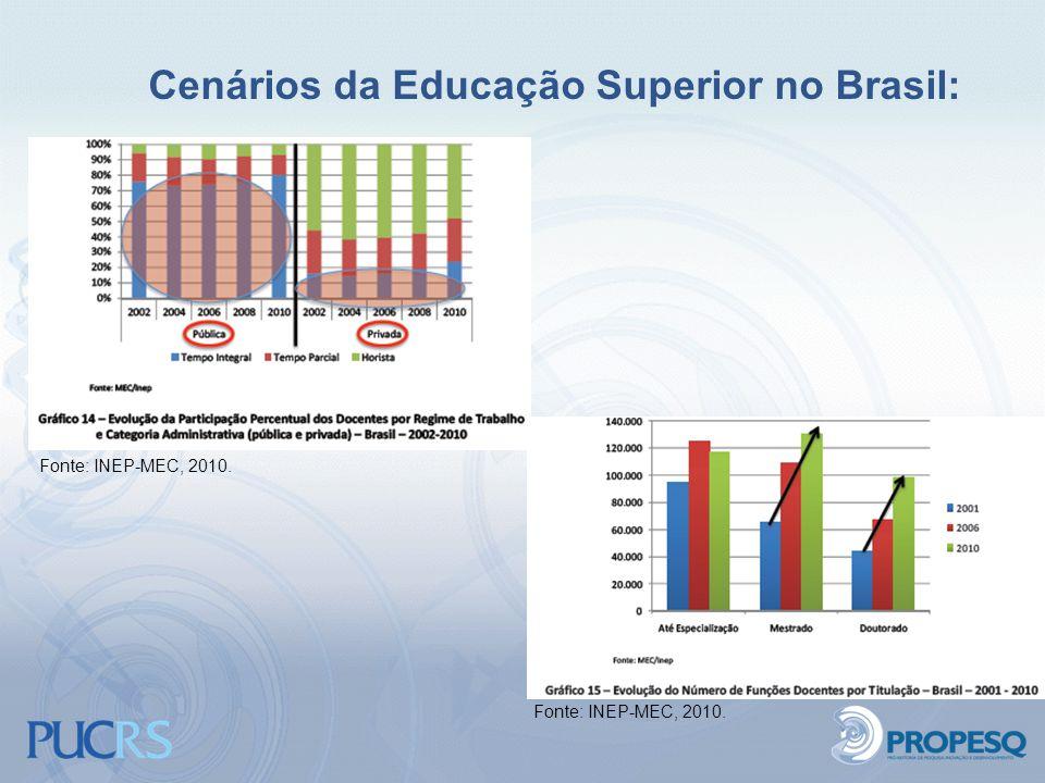 Cenários da Educação Superior no Brasil: Fonte: INEP-MEC, 2010.