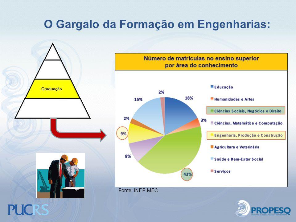 O Gargalo da Formação em Engenharias: Graduação Educação Básica Fonte: INEP-MEC.